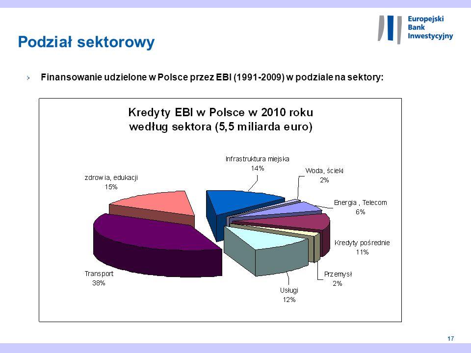 Podział sektorowy Finansowanie udzielone w Polsce przez EBI (1991-2009) w podziale na sektory: