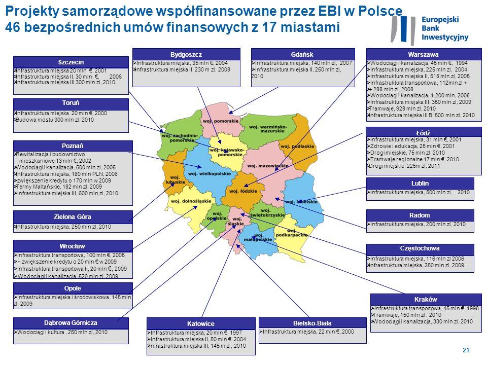 Projekty samorządowe współfinansowane przez EBI w Polsce 46 bezpośrednich umów finansowych z 17 miastami
