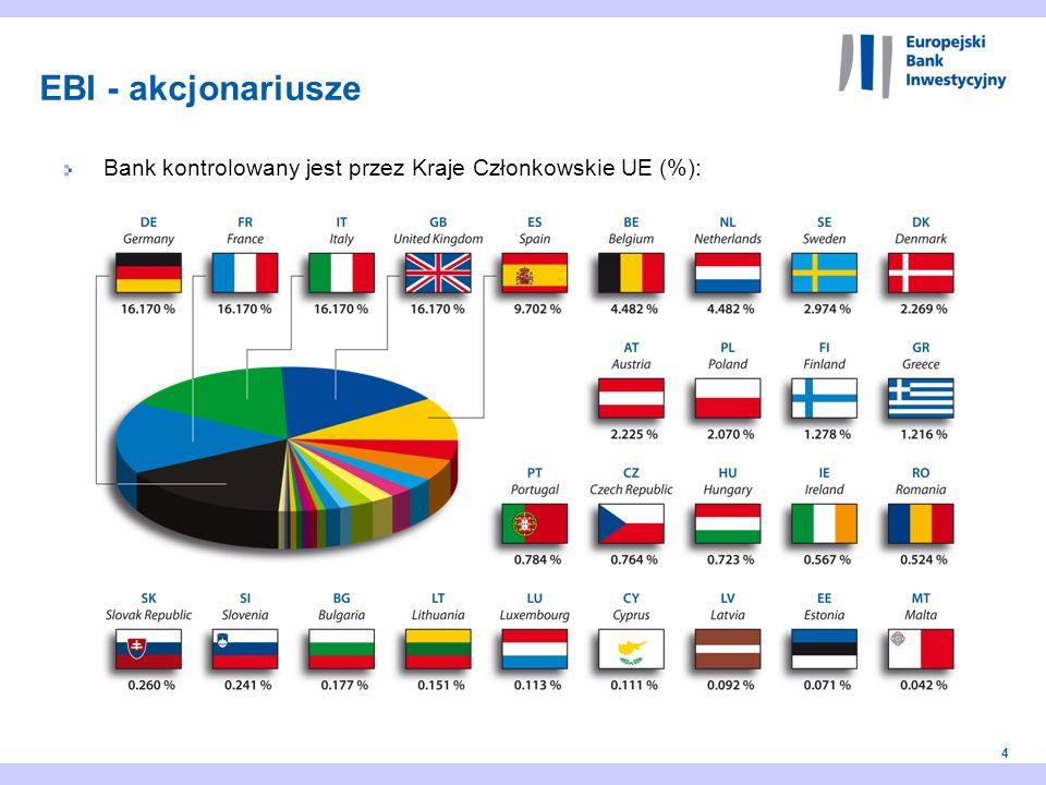 EBI - akcjonariusze Bank kontrolowany jest przez Kraje Członkowskie UE (%):