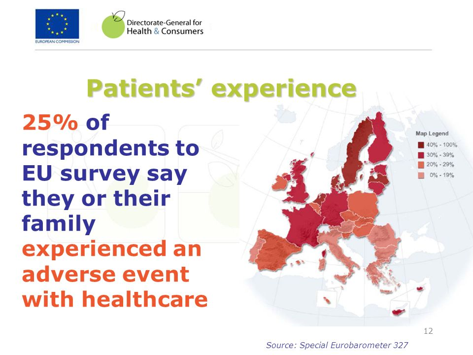 Patients' experience25% of respondents to EU survey say they or their family experienced an adverse event with healthcare.