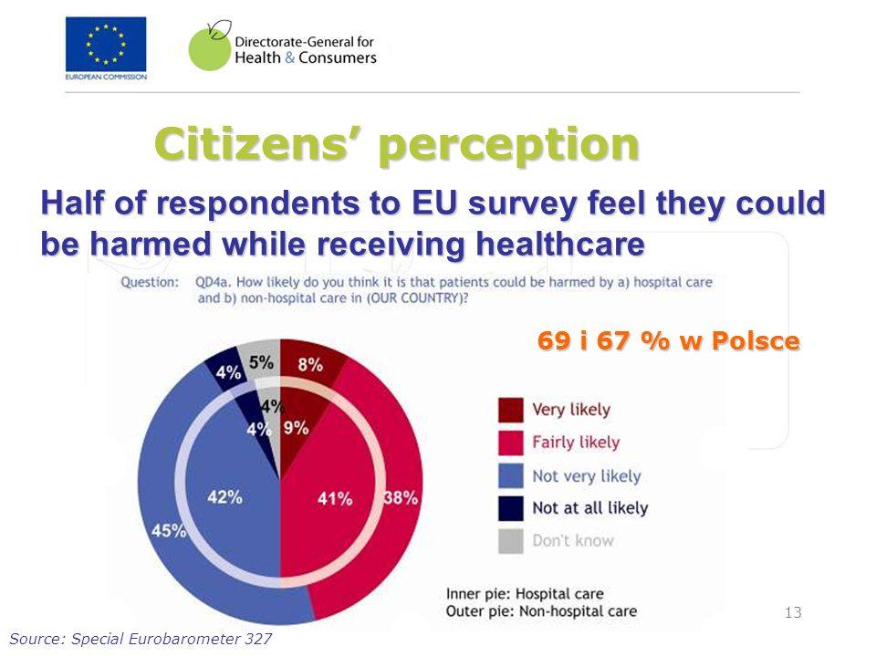 Citizens' perceptionHalf of respondents to EU survey feel they could be harmed while receiving healthcare.