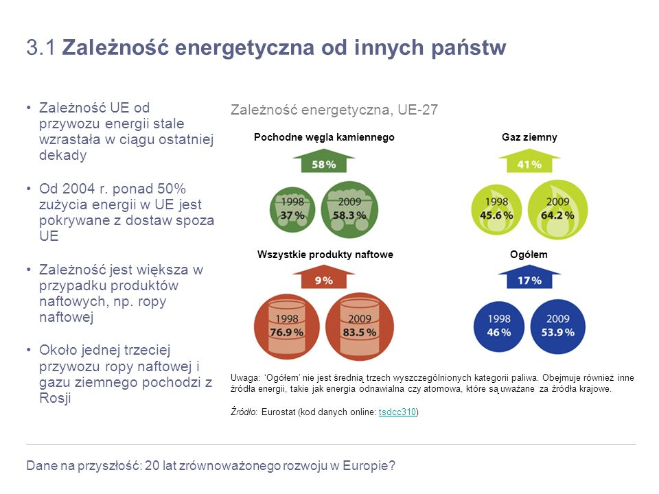 3.1 Zależność energetyczna od innych państw