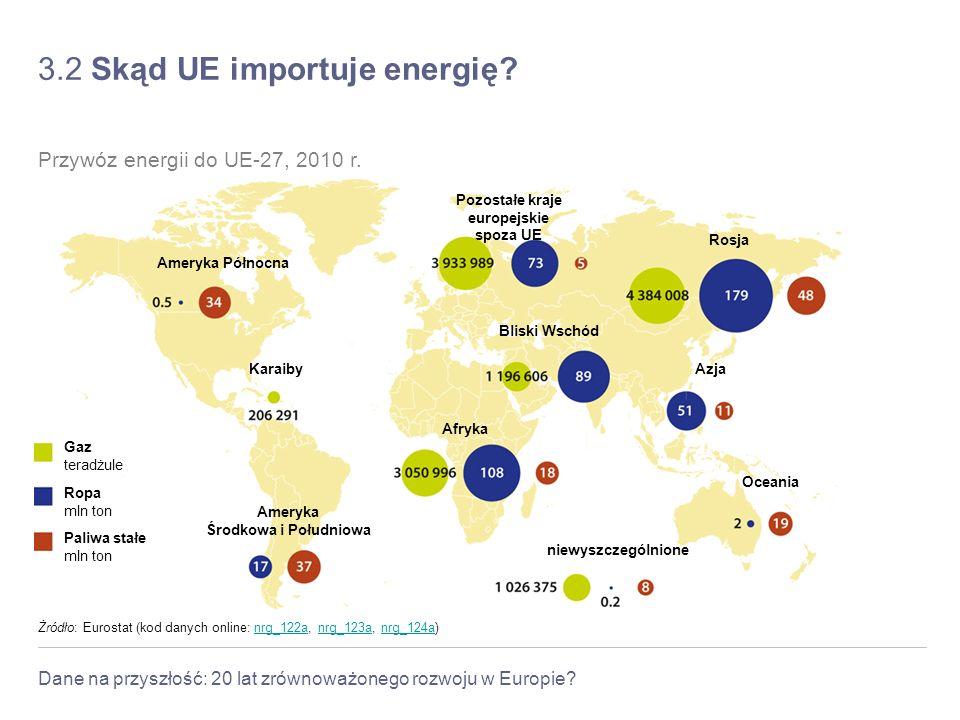 3.2 Skąd UE importuje energię