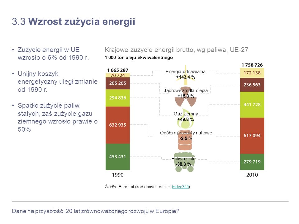 3.3 Wzrost zużycia energii