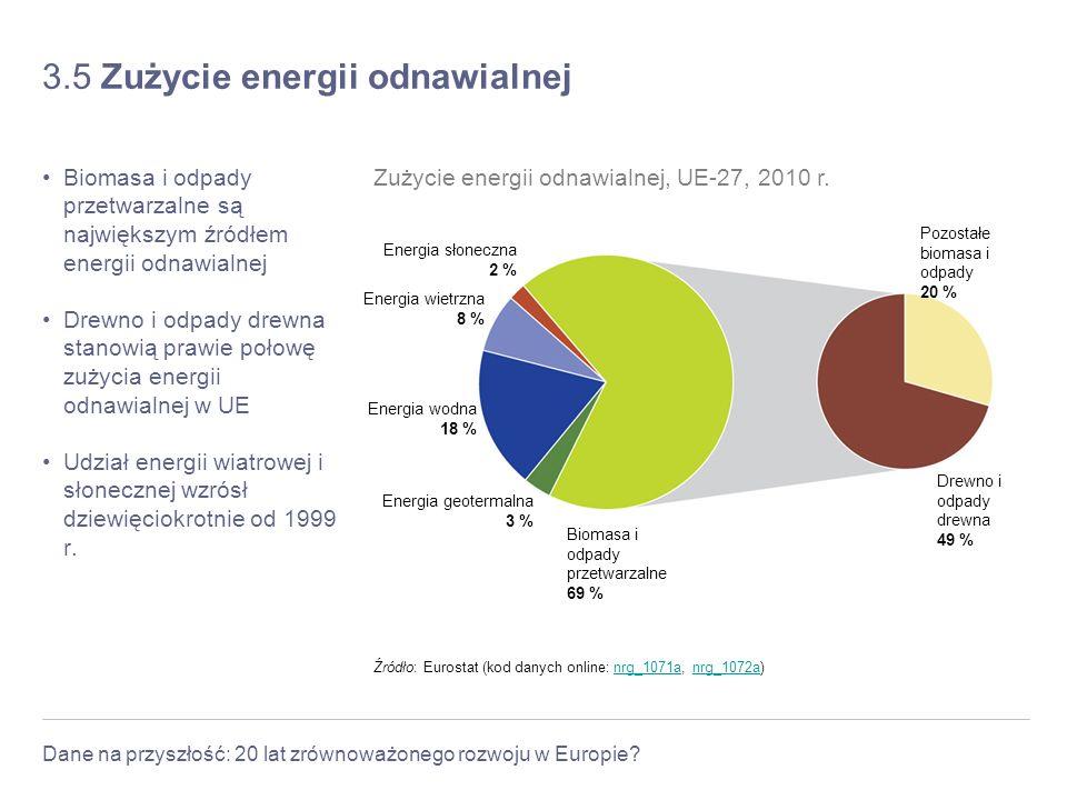 3.5 Zużycie energii odnawialnej