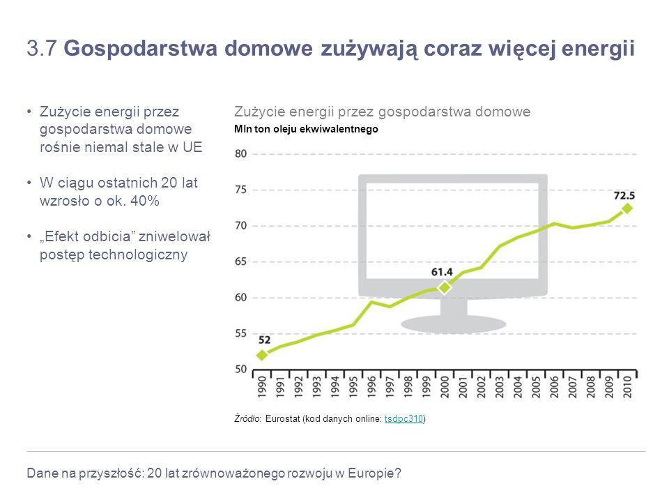 3.7 Gospodarstwa domowe zużywają coraz więcej energii