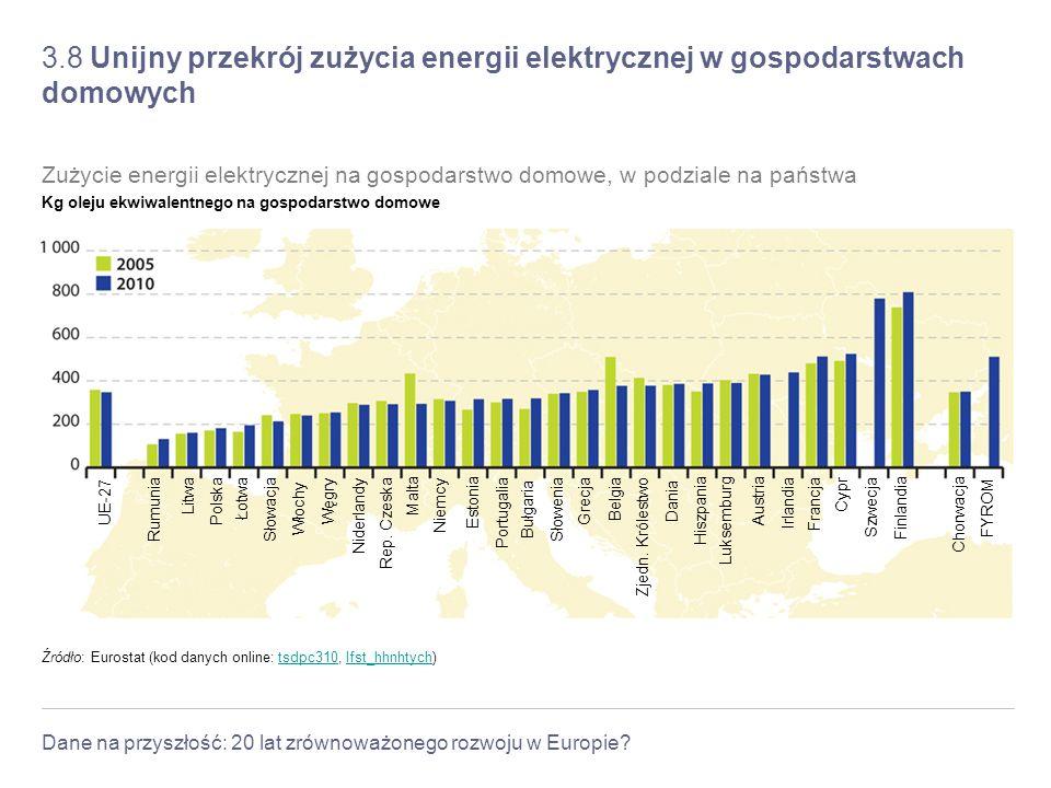 3.8 Unijny przekrój zużycia energii elektrycznej w gospodarstwach domowych