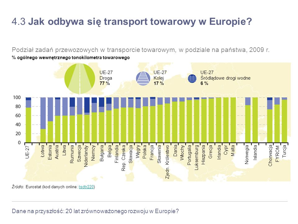 4.3 Jak odbywa się transport towarowy w Europie