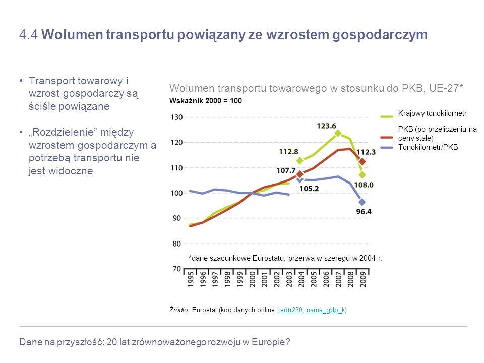 4.4 Wolumen transportu powiązany ze wzrostem gospodarczym