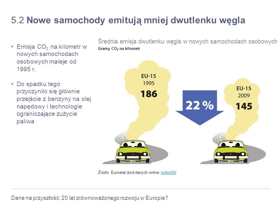5.2 Nowe samochody emitują mniej dwutlenku węgla