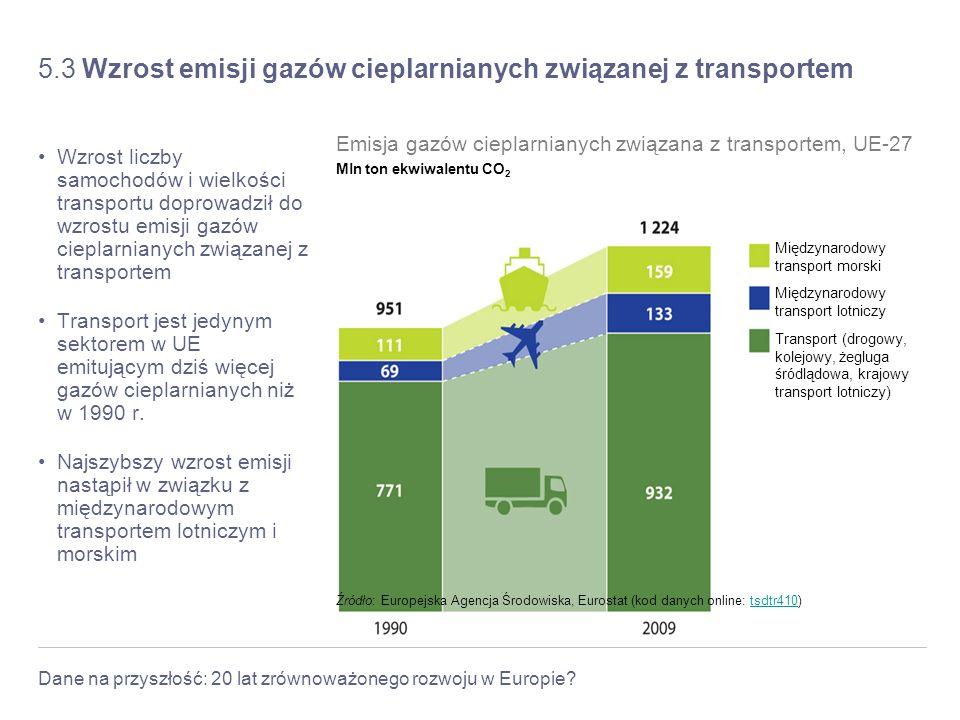 5.3 Wzrost emisji gazów cieplarnianych związanej z transportem