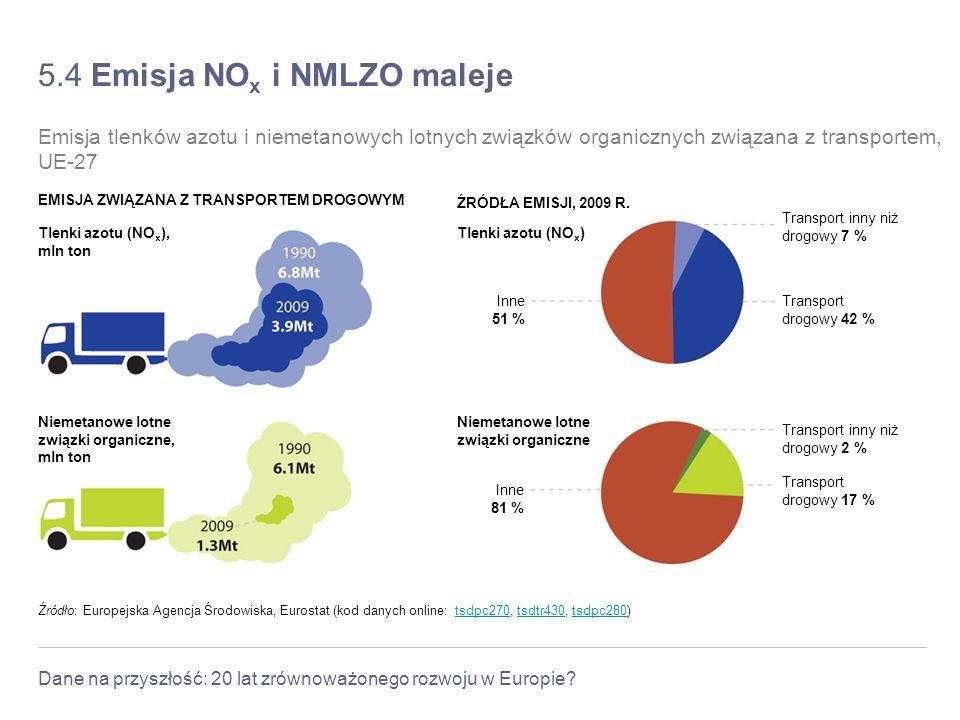 5.4 Emisja NOx i NMLZO maleje