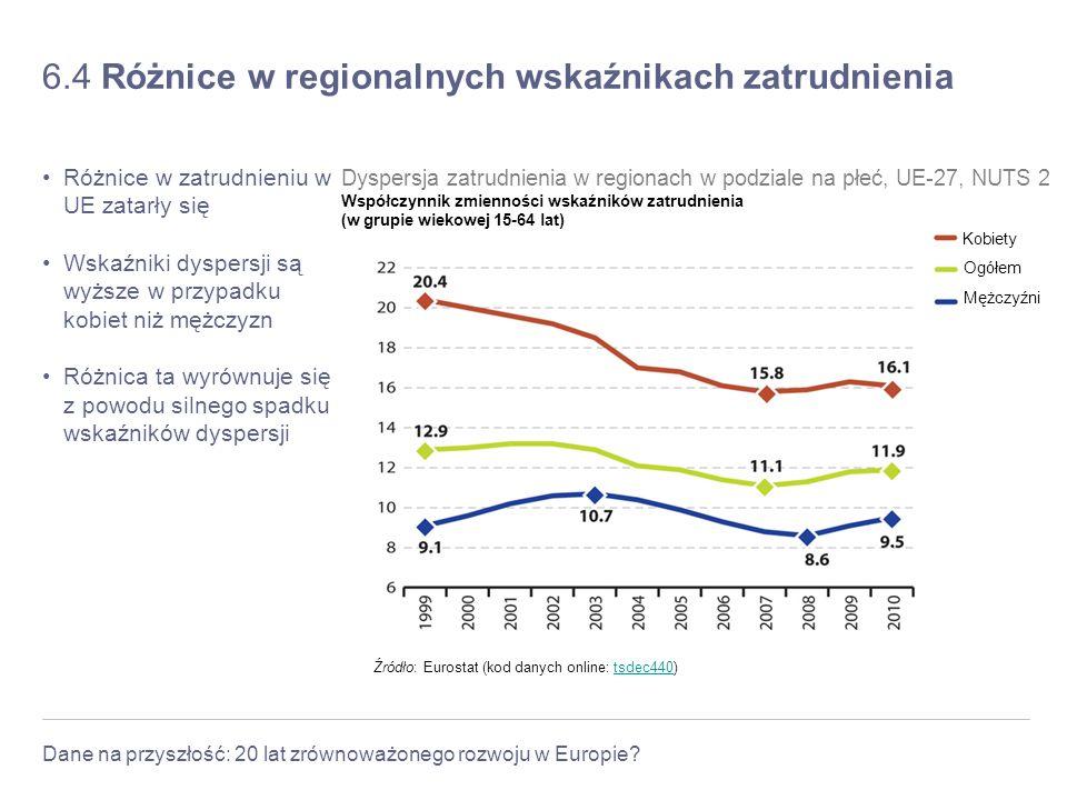 6.4 Różnice w regionalnych wskaźnikach zatrudnienia