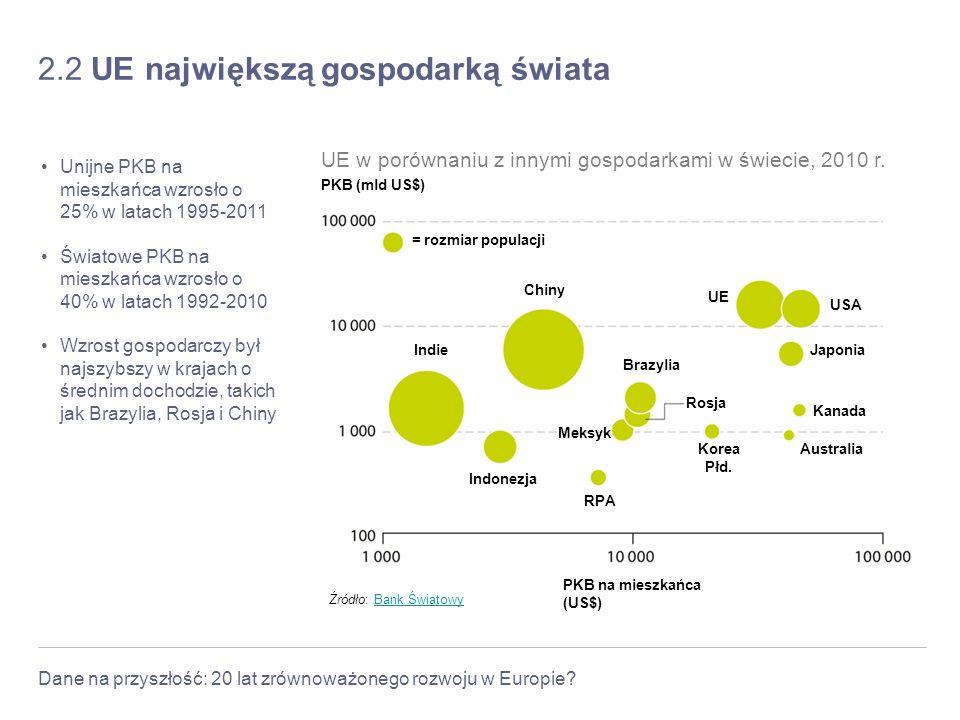 2.2 UE największą gospodarką świata
