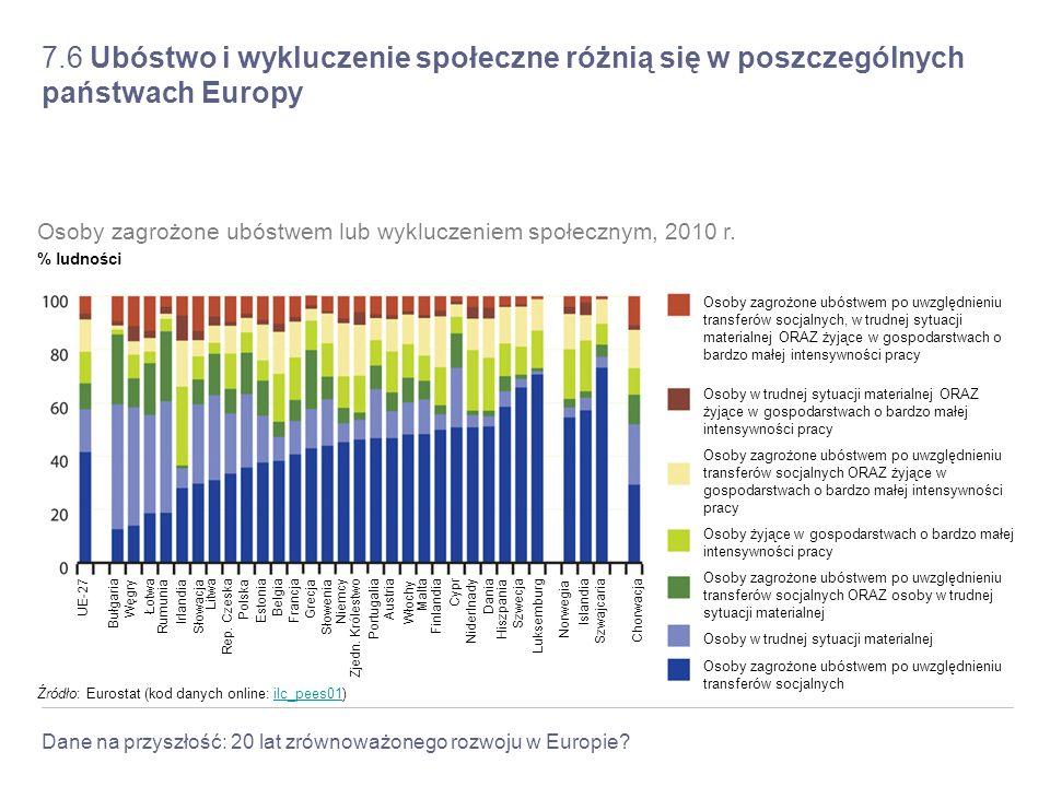 7.6 Ubóstwo i wykluczenie społeczne różnią się w poszczególnych państwach Europy