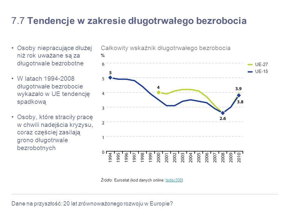 7.7 Tendencje w zakresie długotrwałego bezrobocia