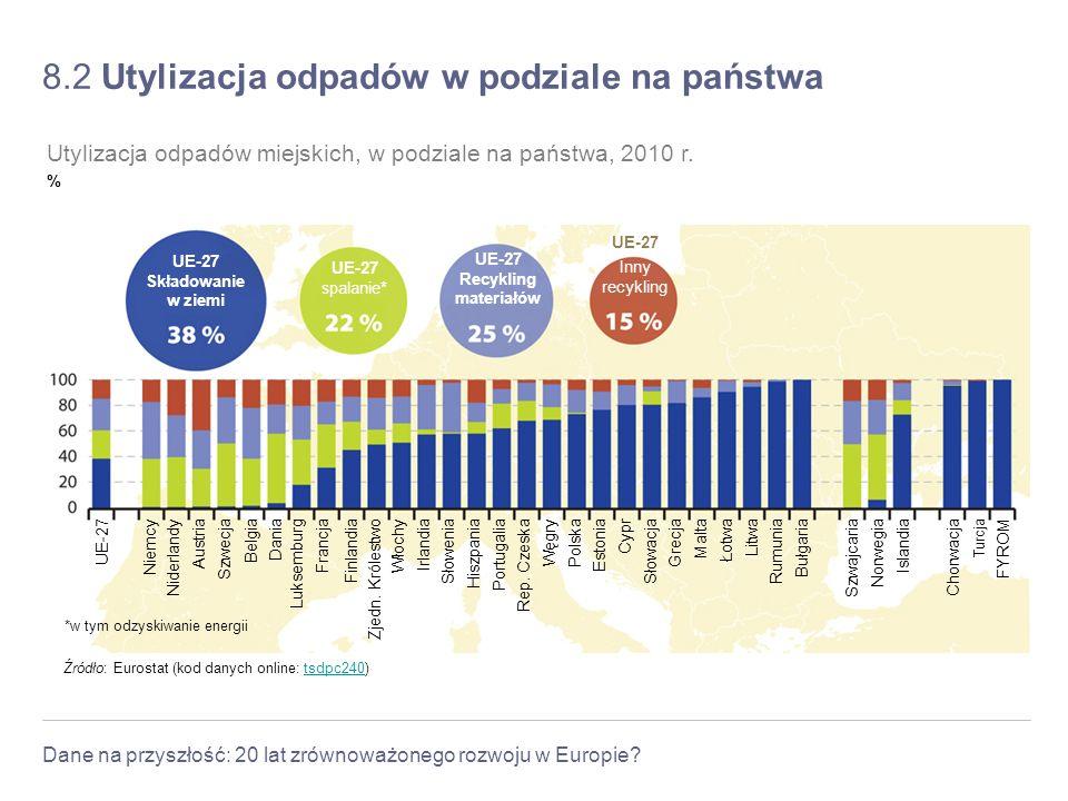8.2 Utylizacja odpadów w podziale na państwa