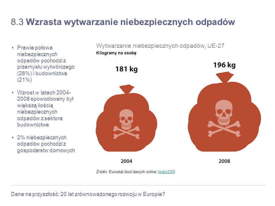 8.3 Wzrasta wytwarzanie niebezpiecznych odpadów