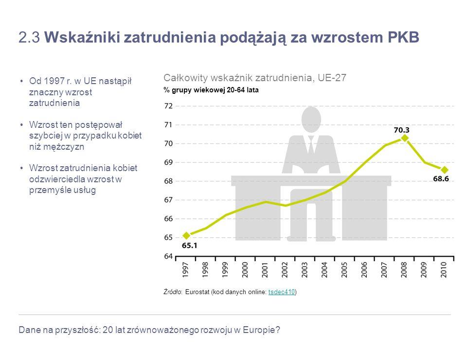 2.3 Wskaźniki zatrudnienia podążają za wzrostem PKB