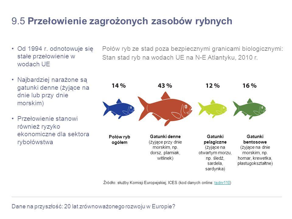 9.5 Przełowienie zagrożonych zasobów rybnych