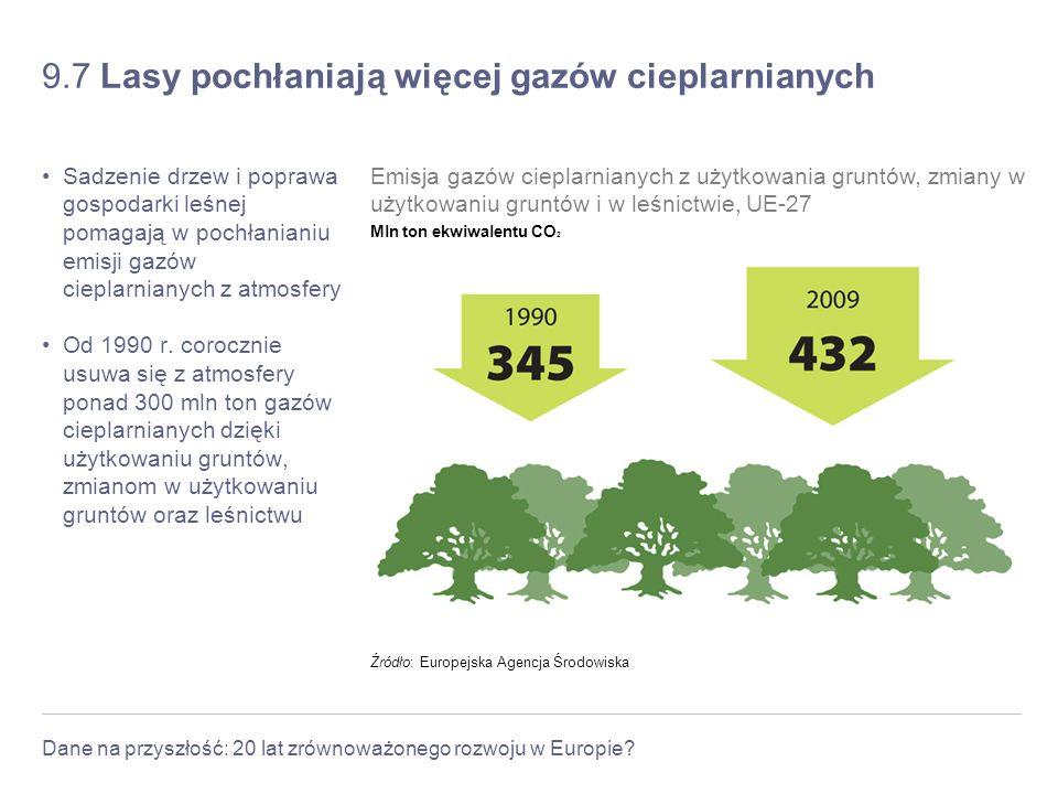 9.7 Lasy pochłaniają więcej gazów cieplarnianych