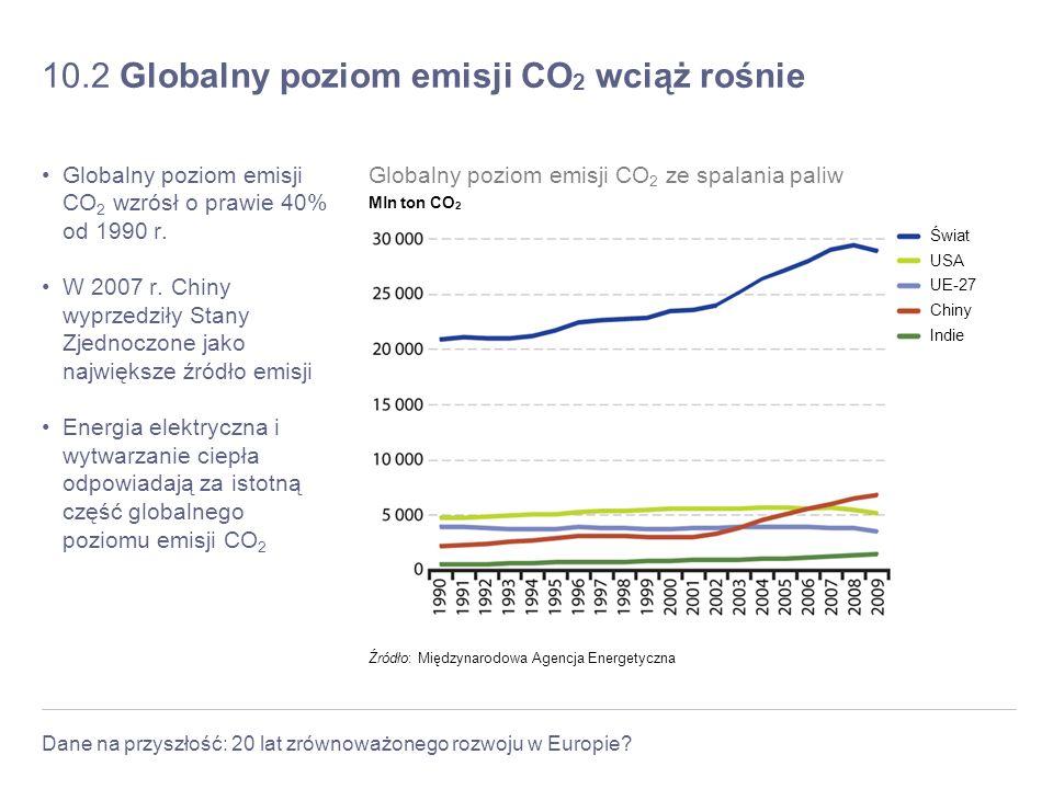 10.2 Globalny poziom emisji CO2 wciąż rośnie