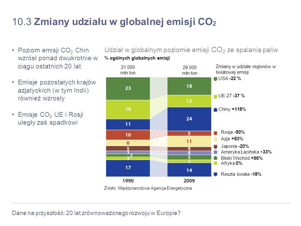 10.3 Zmiany udziału w globalnej emisji CO2