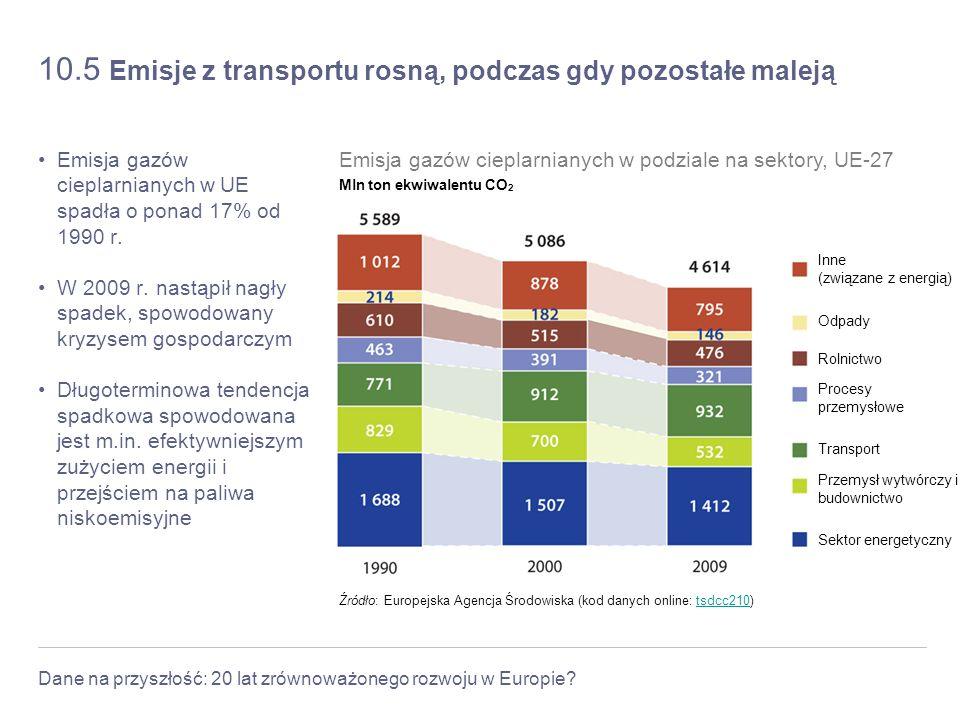 10.5 Emisje z transportu rosną, podczas gdy pozostałe maleją