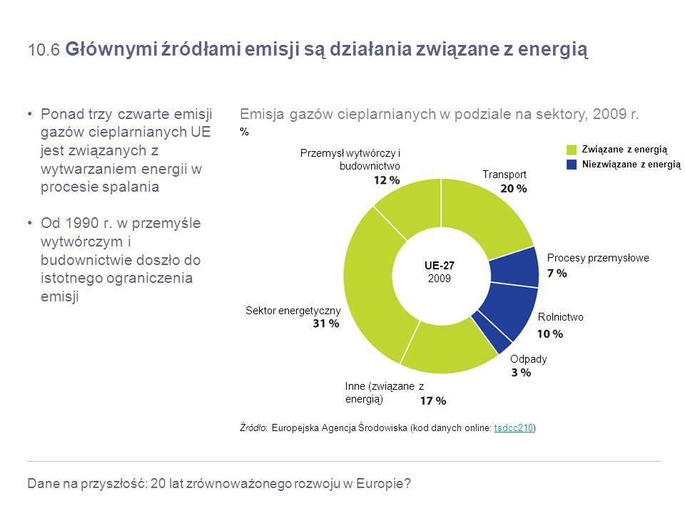 10.6 Głównymi źródłami emisji są działania związane z energią