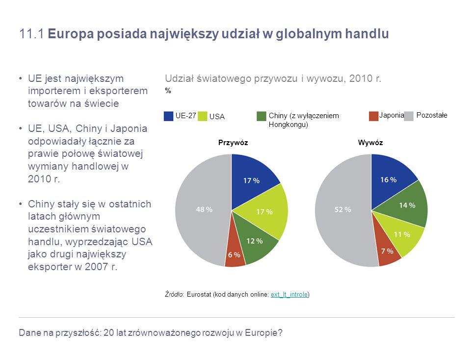 11.1 Europa posiada największy udział w globalnym handlu