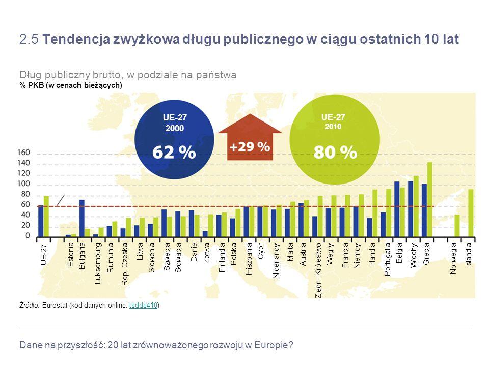 2.5 Tendencja zwyżkowa długu publicznego w ciągu ostatnich 10 lat