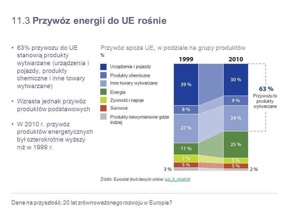 11.3 Przywóz energii do UE rośnie