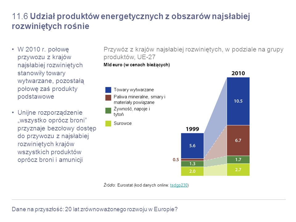 11.6 Udział produktów energetycznych z obszarów najsłabiej rozwiniętych rośnie