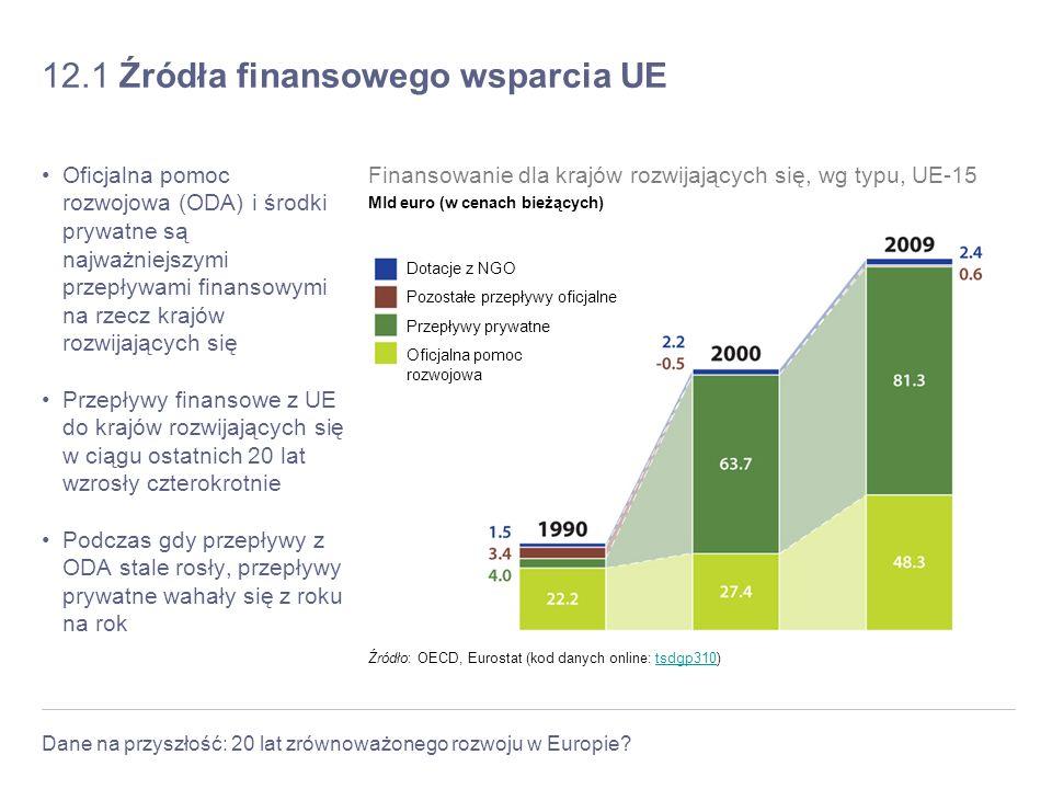 12.1 Źródła finansowego wsparcia UE