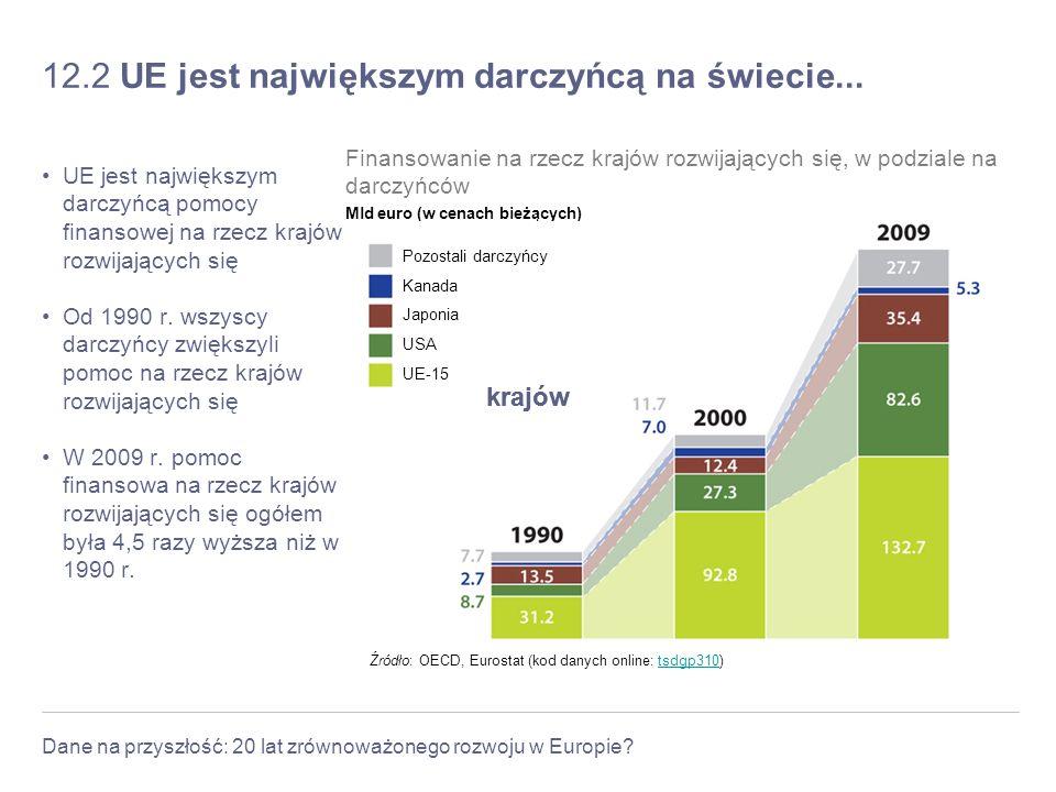 12.2 UE jest największym darczyńcą na świecie...