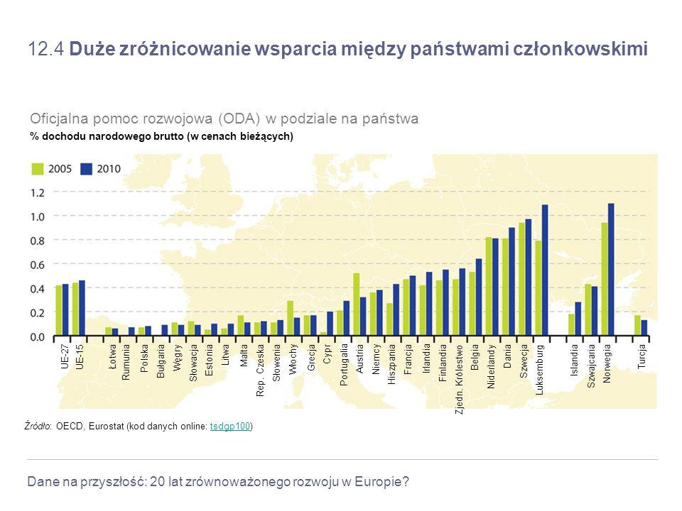 12.4 Duże zróżnicowanie wsparcia między państwami członkowskimi