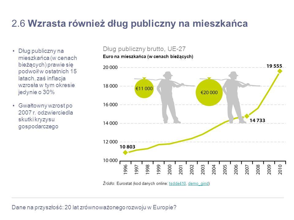 2.6 Wzrasta również dług publiczny na mieszkańca