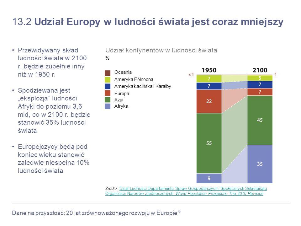 13.2 Udział Europy w ludności świata jest coraz mniejszy
