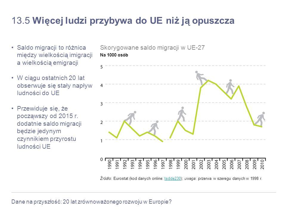 13.5 Więcej ludzi przybywa do UE niż ją opuszcza