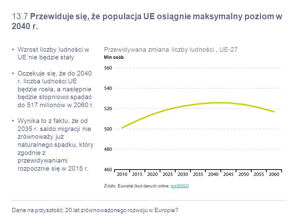 13.7 Przewiduje się, że populacja UE osiągnie maksymalny poziom w 2040 r.