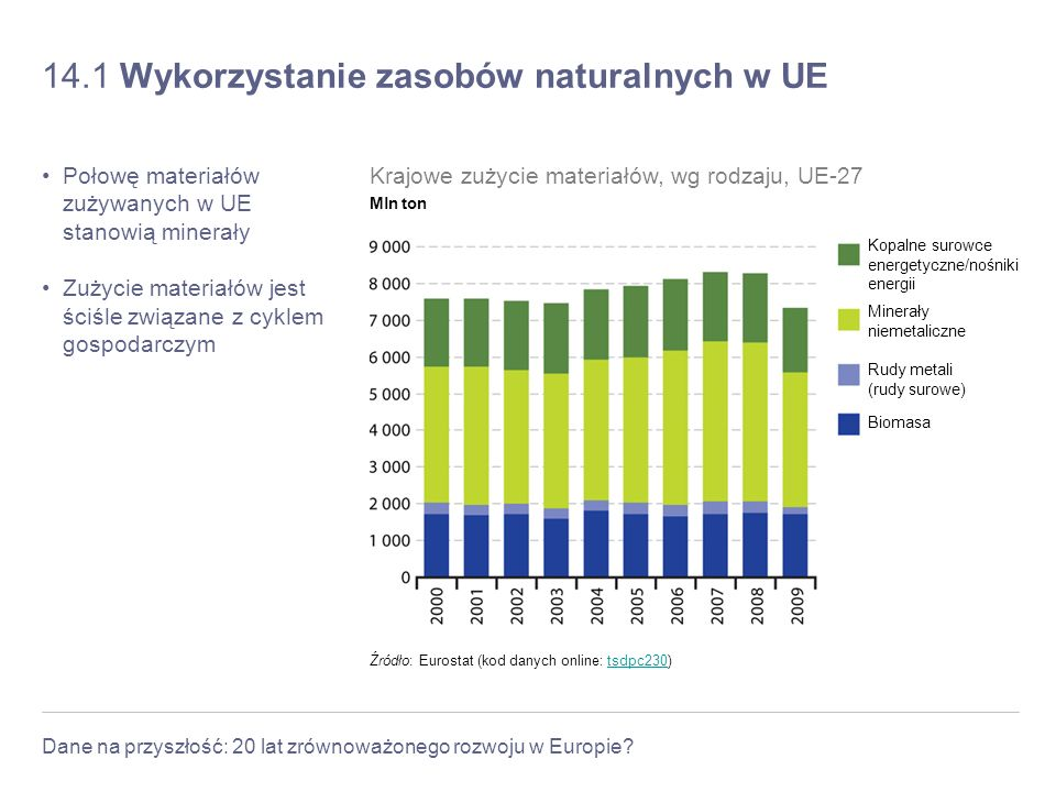 14.1 Wykorzystanie zasobów naturalnych w UE