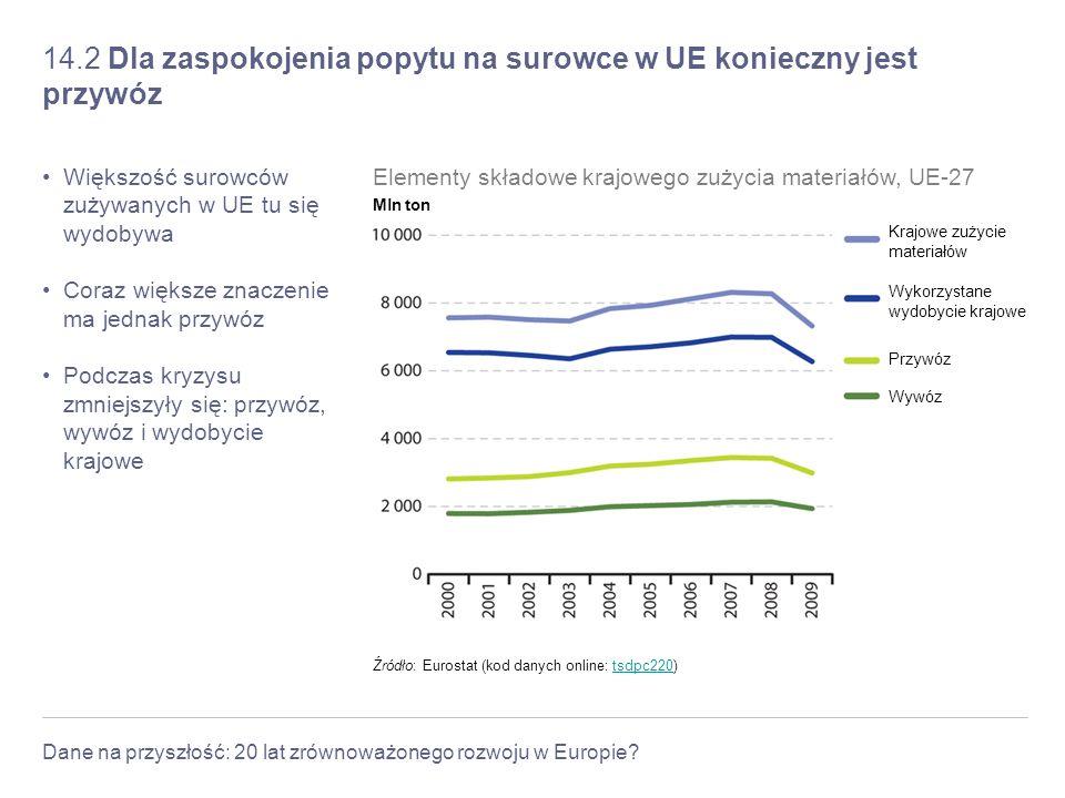 14.2 Dla zaspokojenia popytu na surowce w UE konieczny jest przywóz