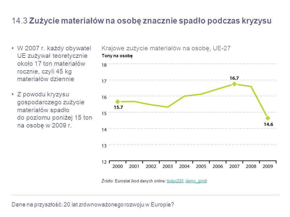 14.3 Zużycie materiałów na osobę znacznie spadło podczas kryzysu