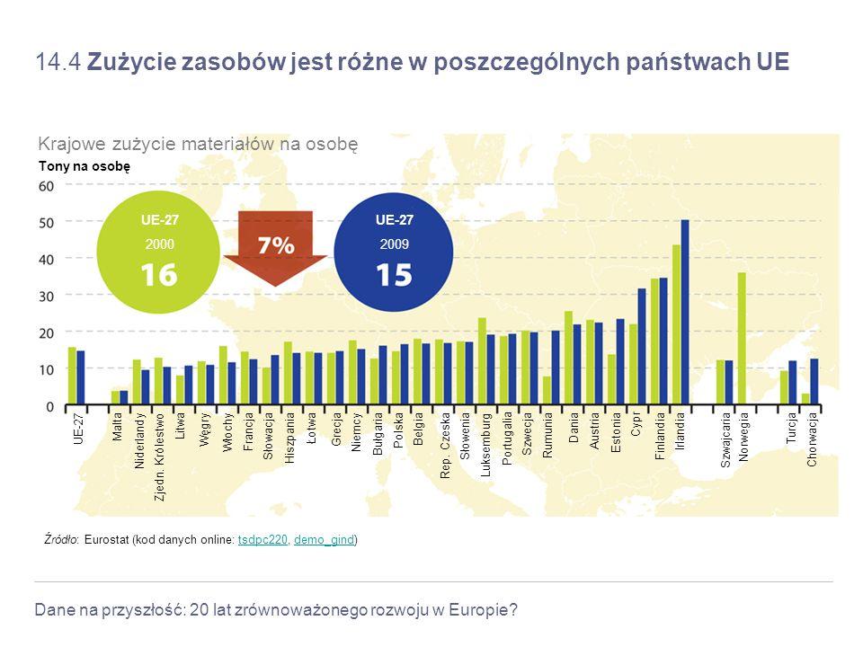 14.4 Zużycie zasobów jest różne w poszczególnych państwach UE