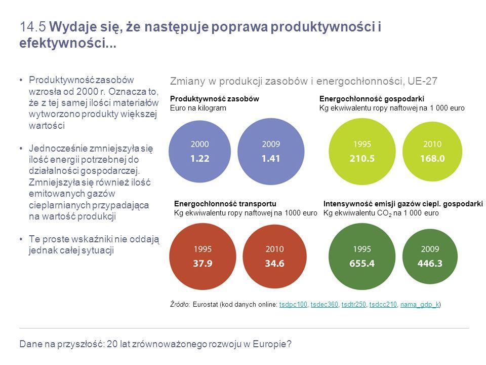 14.5 Wydaje się, że następuje poprawa produktywności i efektywności...