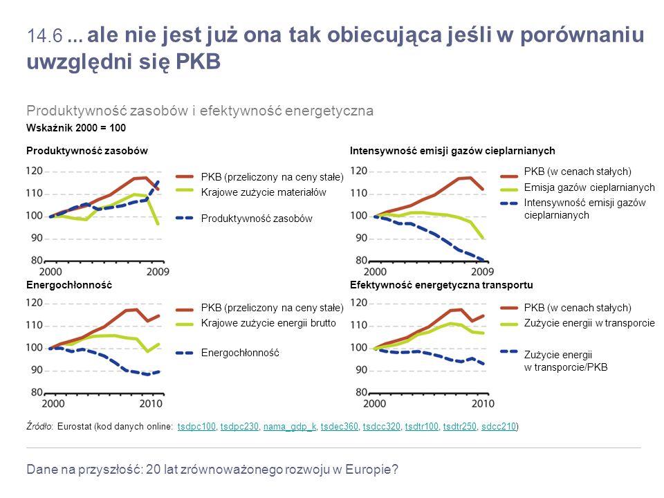 14.6 ... ale nie jest już ona tak obiecująca jeśli w porównaniu uwzględni się PKB