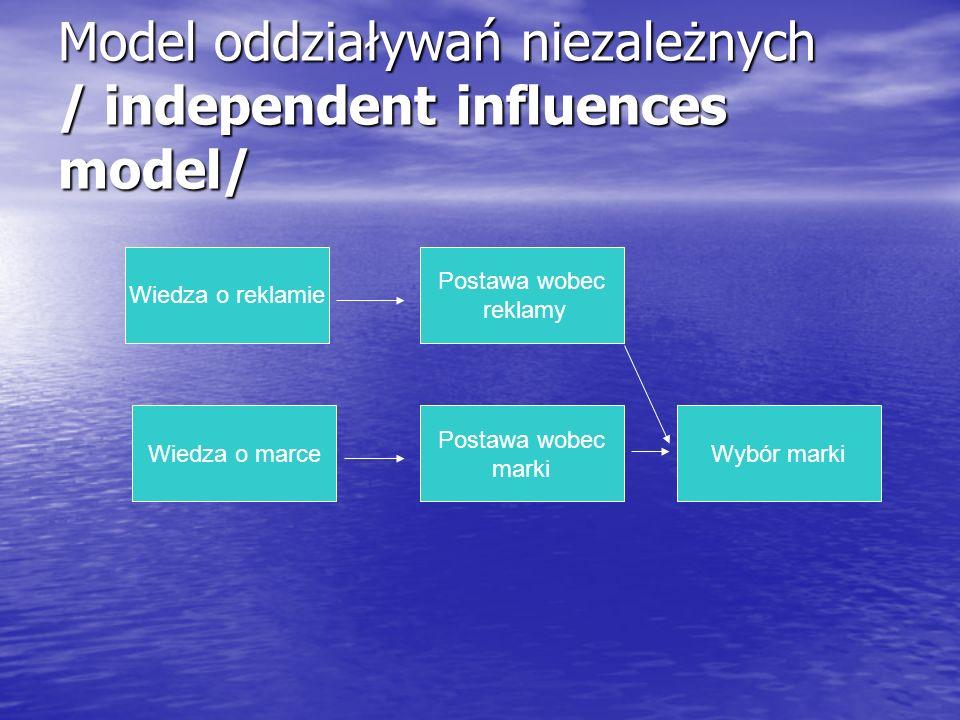 Model oddziaływań niezależnych / independent influences model/