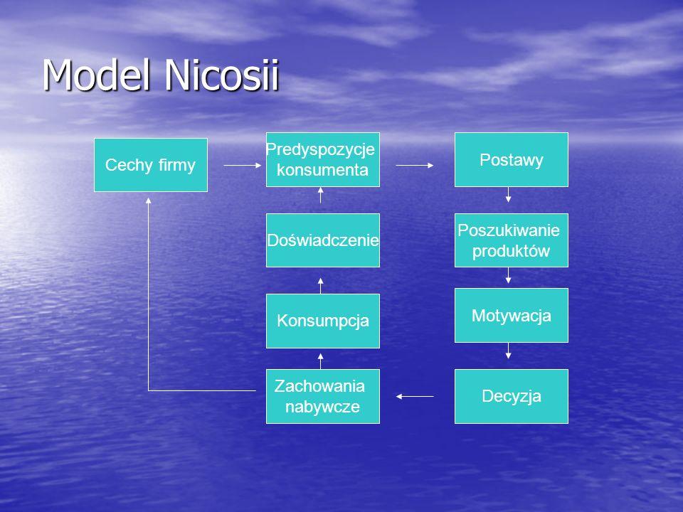 Model Nicosii Predyspozycje konsumenta Postawy Cechy firmy