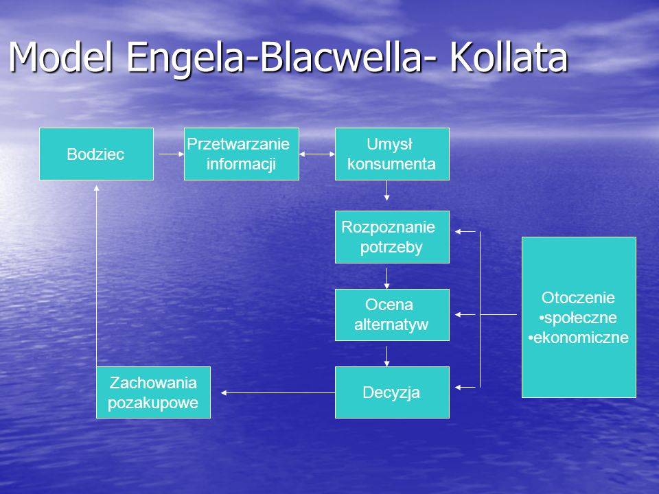 Model Engela-Blacwella- Kollata