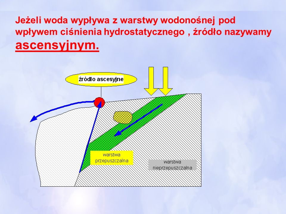 Jeżeli woda wypływa z warstwy wodonośnej pod wpływem ciśnienia hydrostatycznego , źródło nazywamy ascensyjnym.